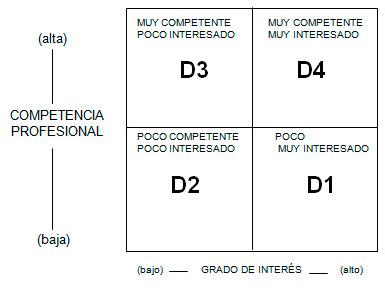 cuadro_03_articulo_liderazgo